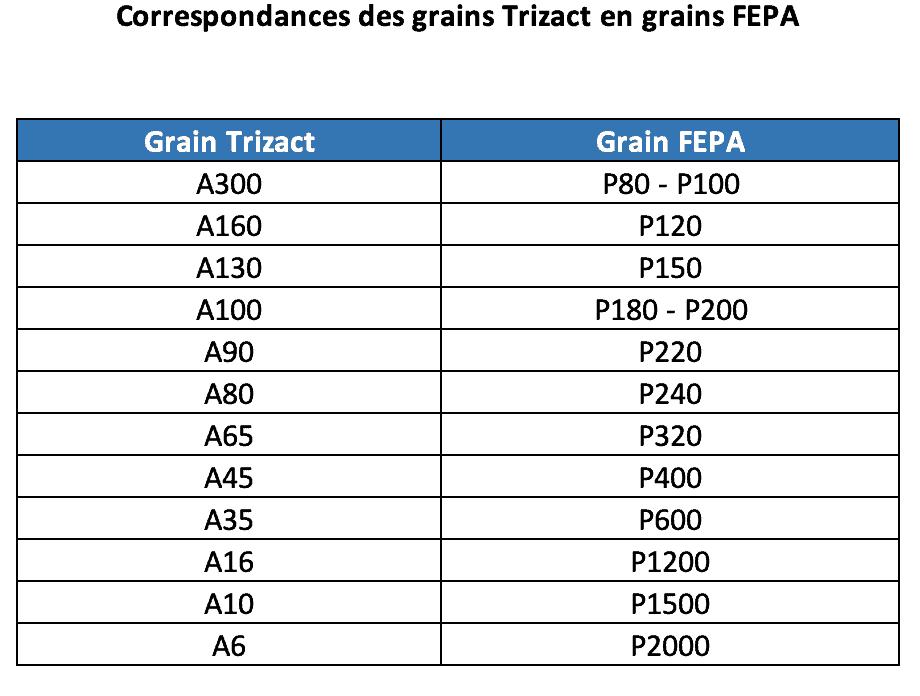 Correspondances abrasifs grains Trizact